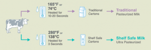 how is shelf safe milk produced, process of shelf safe milk